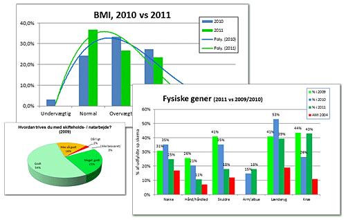 Statistisk analyse for sundhedstjek og høreundersøgelse