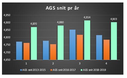 AGS Kogebogen - Kvalitetsmål 5